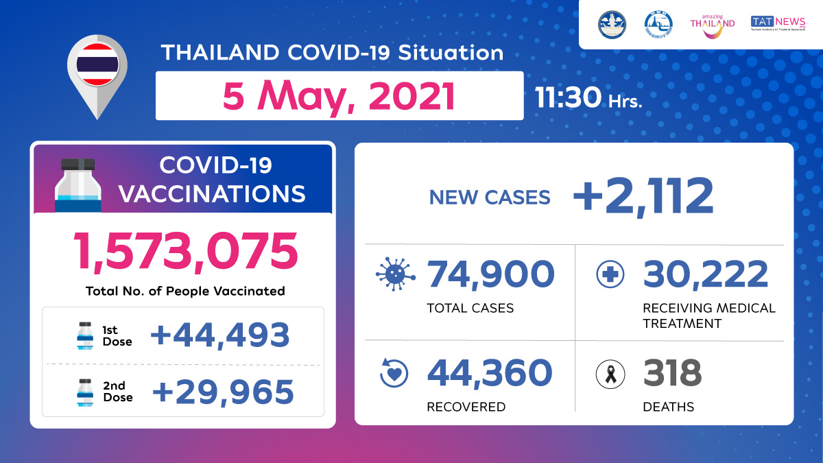 Thailand COVID-19 Situation as of 5 May, 2021, 11.30 Hrs.