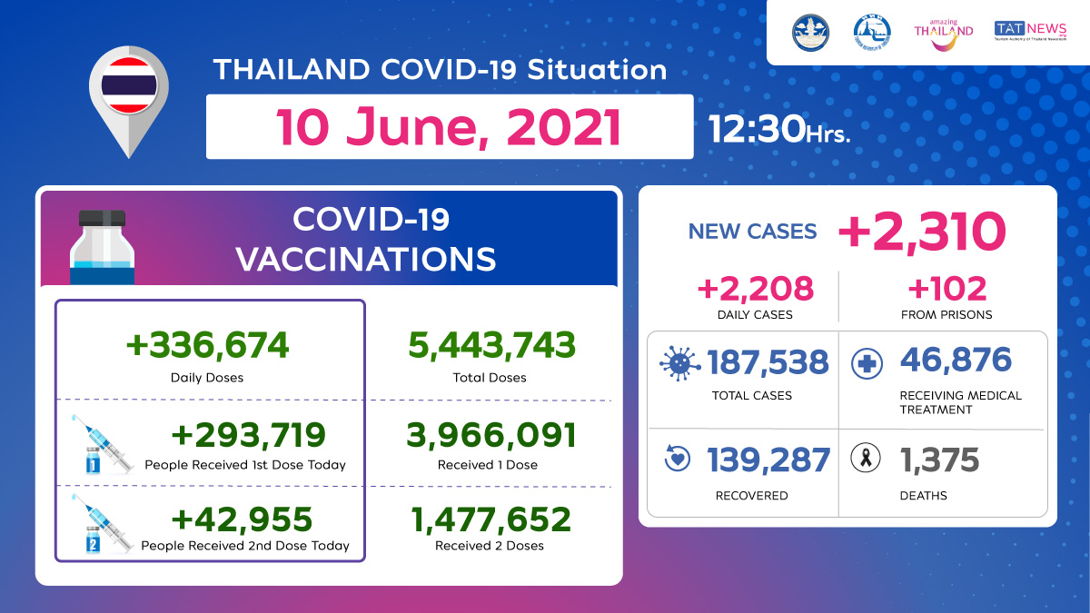 Thailand COVID-19 Situation as of 10 June, 2021, 12.30 Hrs