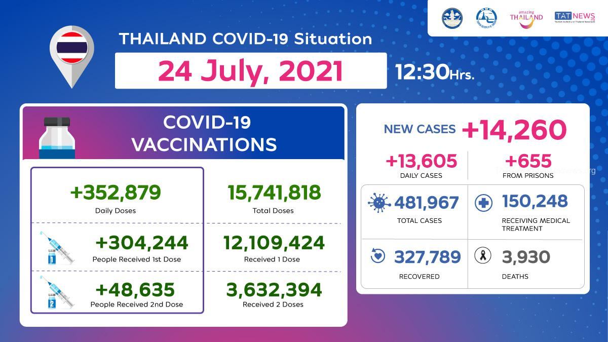Thailand COVID-19 Situation as of 24 July, 2021, 12.30 Hrs