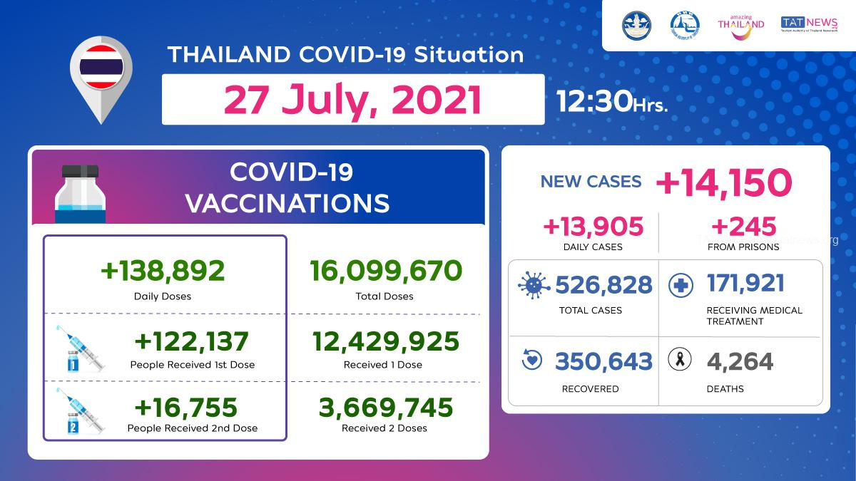 Thailand COVID-19 Situation as of 27 July, 2021, 12.30 Hrs