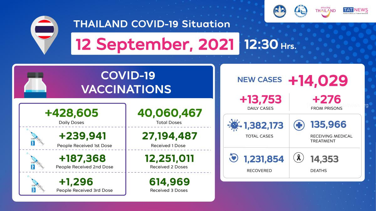 Thailand COVID-19 Situation as of 12 September, 2021, 12.30 Hrs