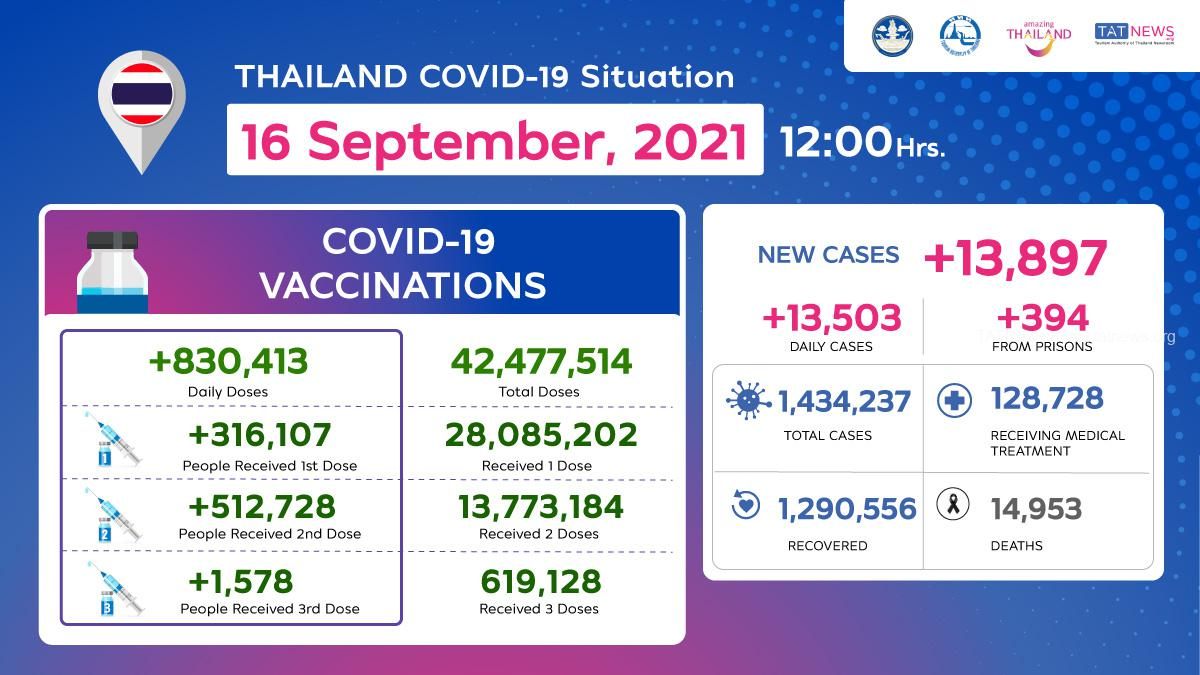 Thailand COVID-19 Situation as of 16 September, 2021, 12.00 Hrs