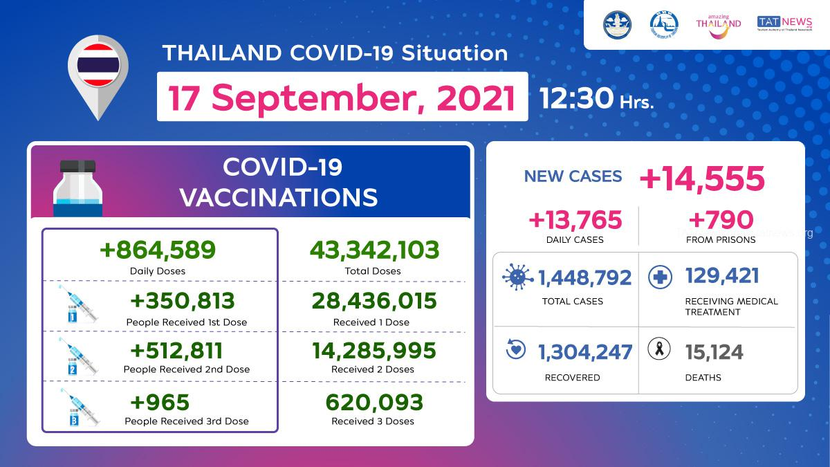 Thailand COVID-19 Situation as of 17 September, 2021, 12.30 Hrs