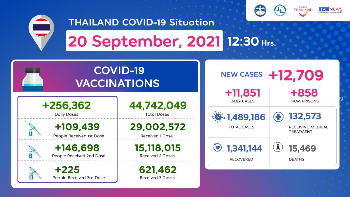 Thailand COVID-19 Situation as of 20 September, 2021, 12.30 Hrs