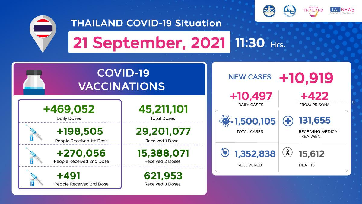 Thailand COVID-19 Situation as of 21 September, 2021, 11.30 Hrs